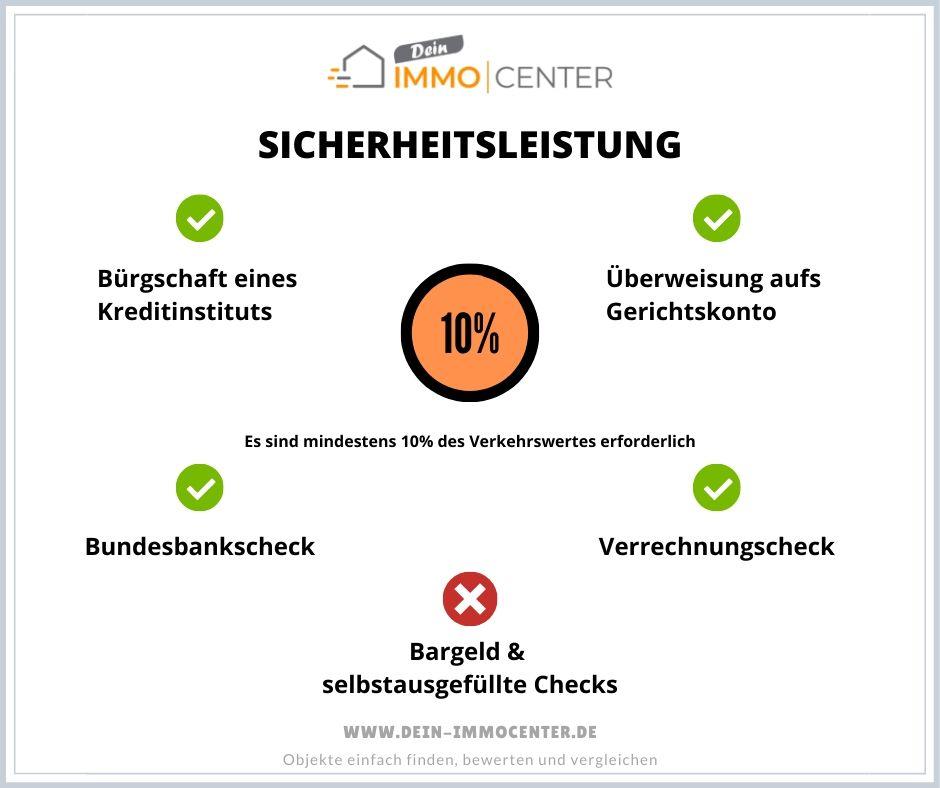 Infografik: Sicherheitsleistung bei einer Zwangsversteigerung